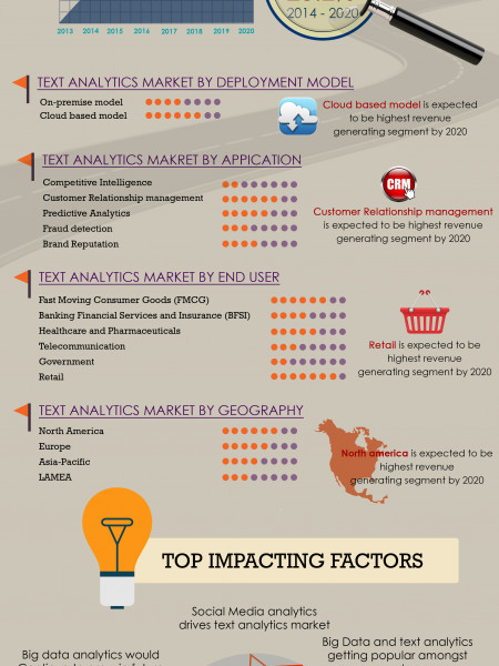 Global Text Analytics Market Infographic