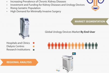 Global Urology Devices Market Research and Forecast, 2018-2023 Infographic