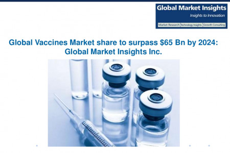 Global Vaccines Market to witness growth of 9% CAGR from 2017 to 2024 Infographic