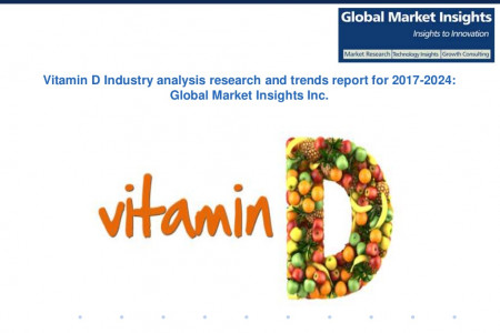 Global Vitamin Market to surpass USD 9.5 billion by 2024 Infographic
