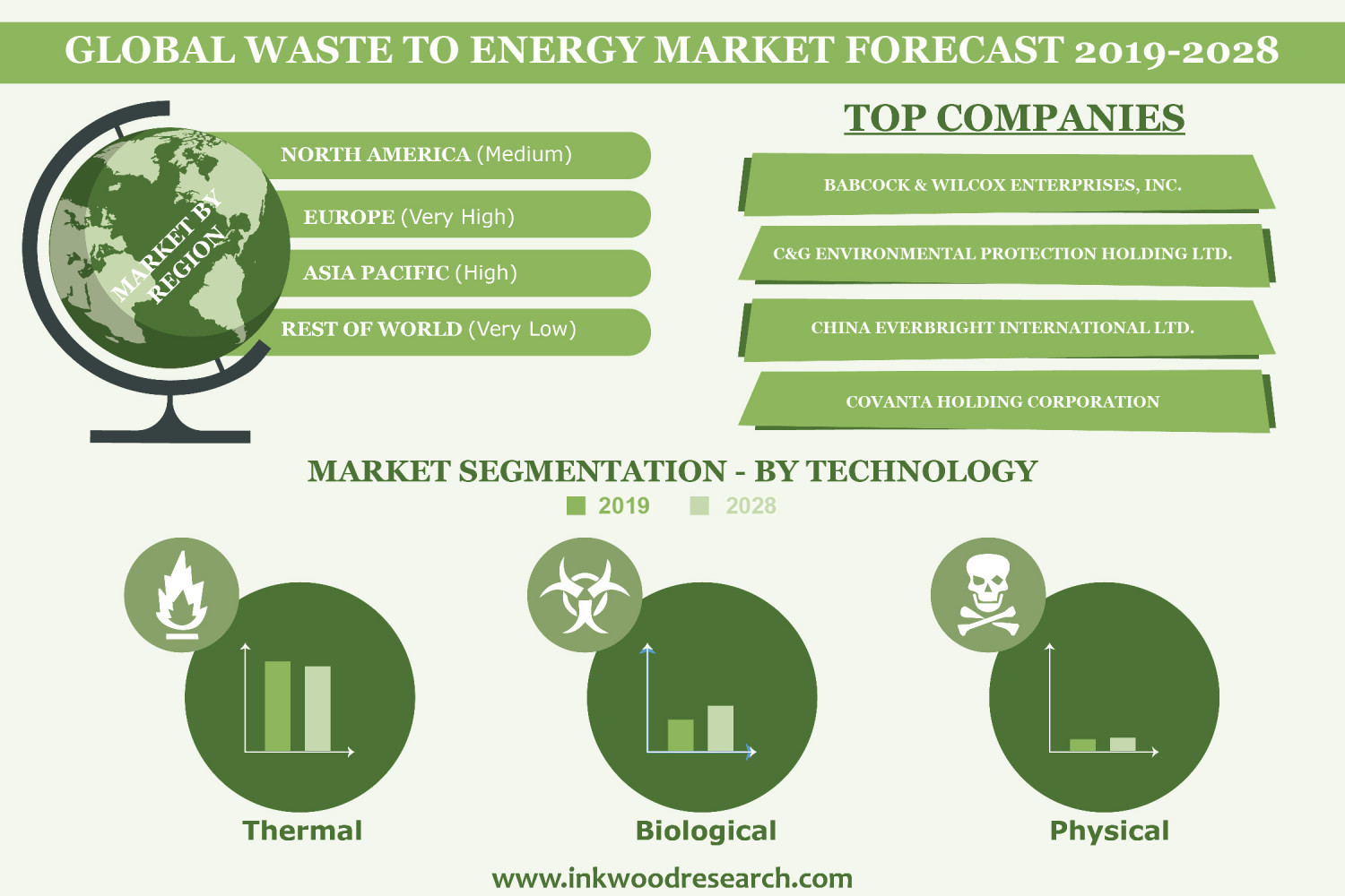 Global Waste to Energy Market   Trends, Size, Share, Growth, Analysis Infographic