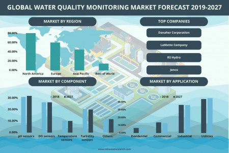 Global Water Quality Monitoring Market Growth, Trends, Forecast 2019-2027 Infographic
