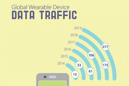 Global Wearable Devices Market Infographic