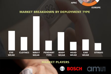 Global Wearable Sensors Market Research and Forecast 2018-2023 Infographic