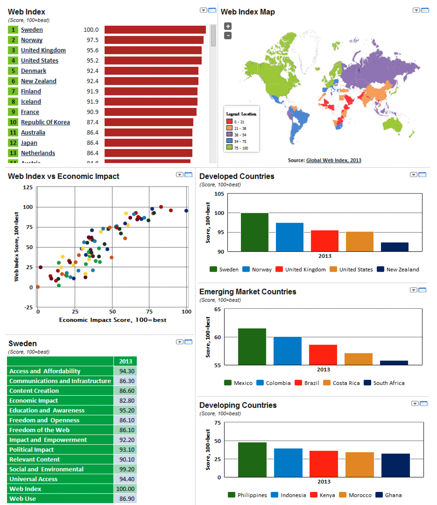 Global Web Index, 2013 Infographic