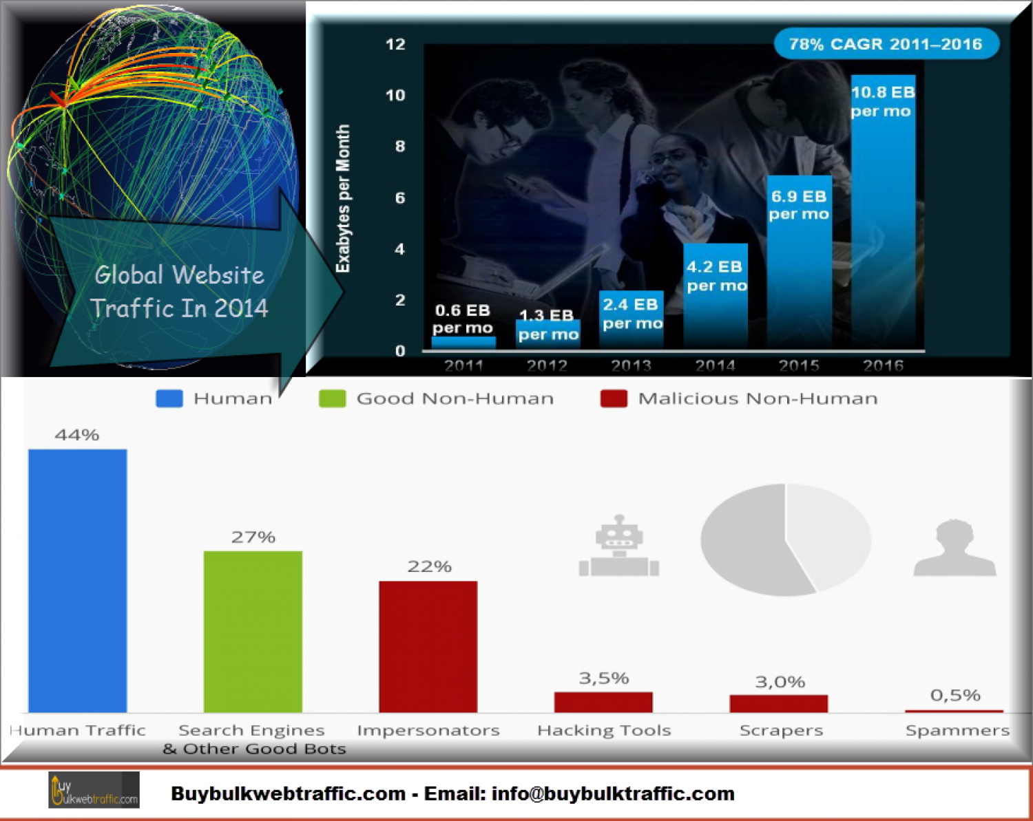 Global Webtraffic in the year 2014 Infographic