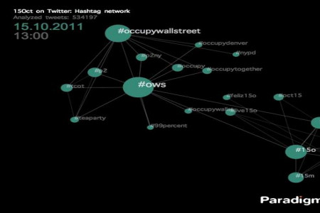 #globalchange hashtag network visualization Infographic