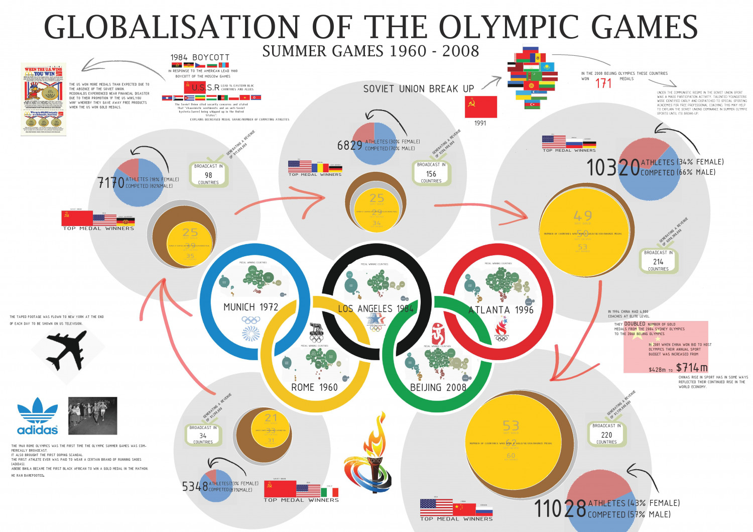 The globalisation of sport by international