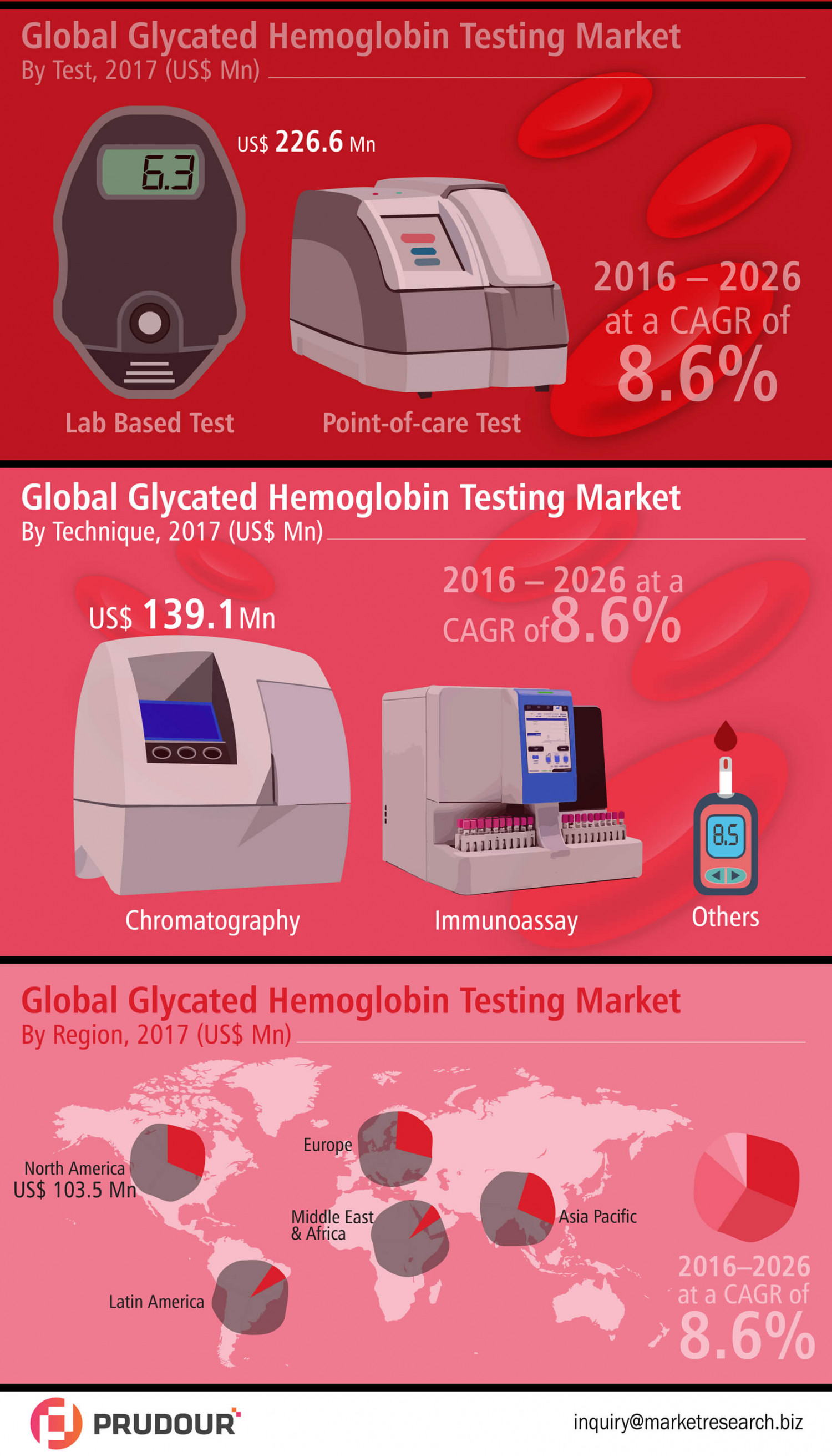 Glycated Hemoglobin Testing Market Witnessed CAGR of 8.6% By 2026 Infographic