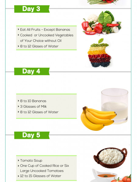 GM Diet - How To Lose Weight in 7 Days ? Infographic