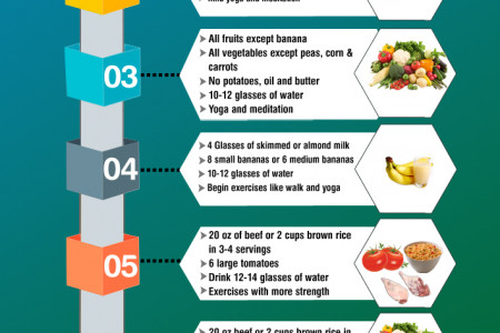 GM Diet: Loose Your Extra Weight up to 17 lbs With 7 Days GM Diet Plan Infographic
