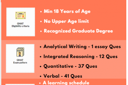 GMAT: An Overview Infographic