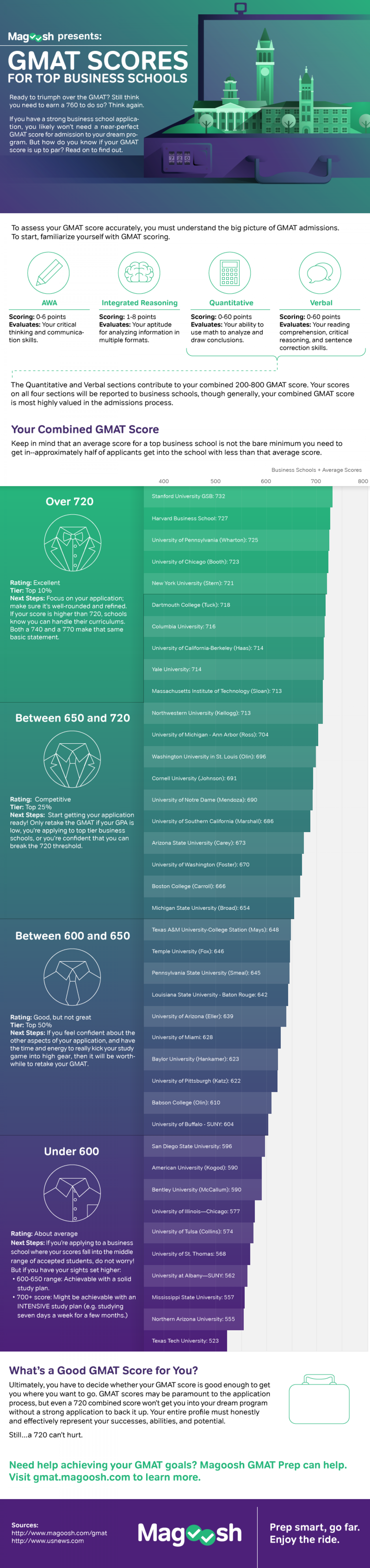 GMAT Scores For Top Business Schools Infographic