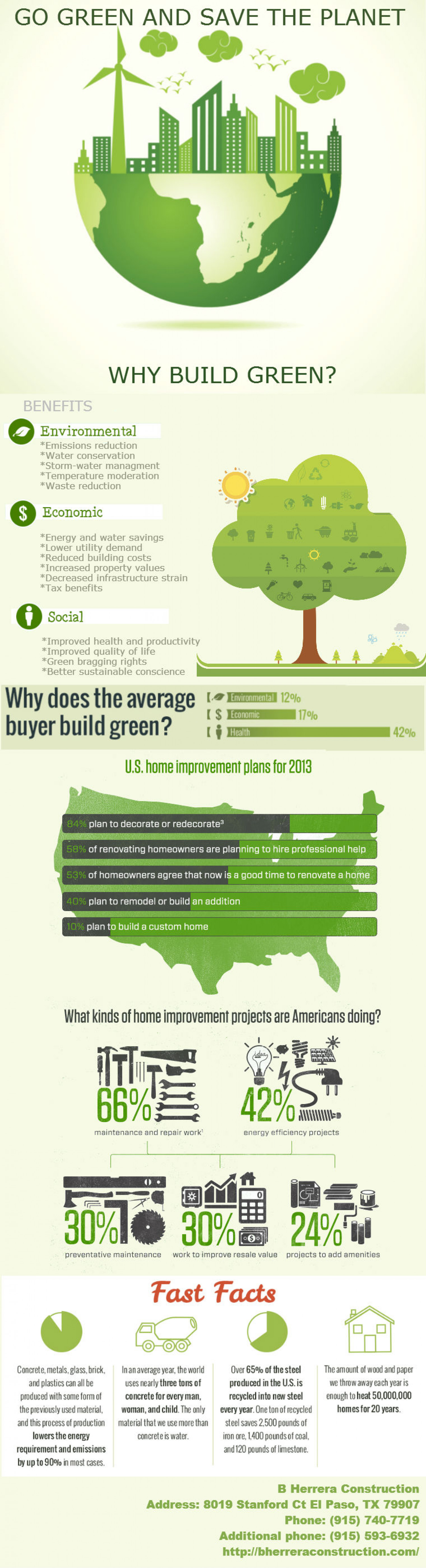 Go Green And Save The Planet Infographic