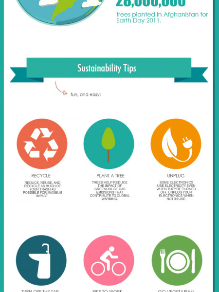 Go Green for Earth Day with Joycott! Infographic