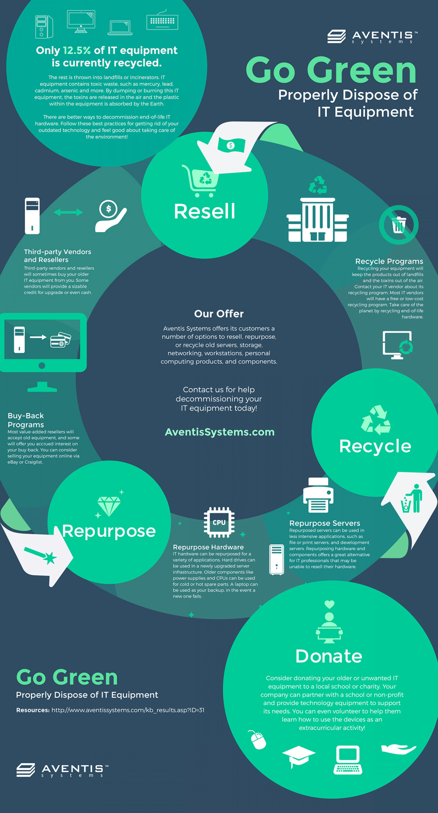 Go Green; Properly Dispose of IT Equipment Infographic