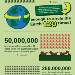 Go Green! The Bountiful Benefits of Responsible Recycling | Visual.ly