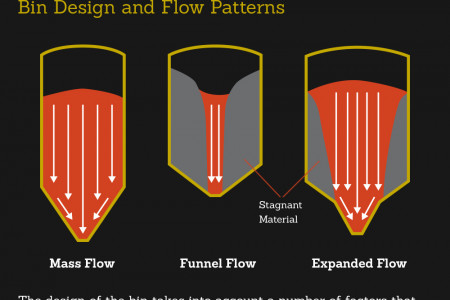 Go With the Flow: An Overview of Industrial Hoppers Infographic