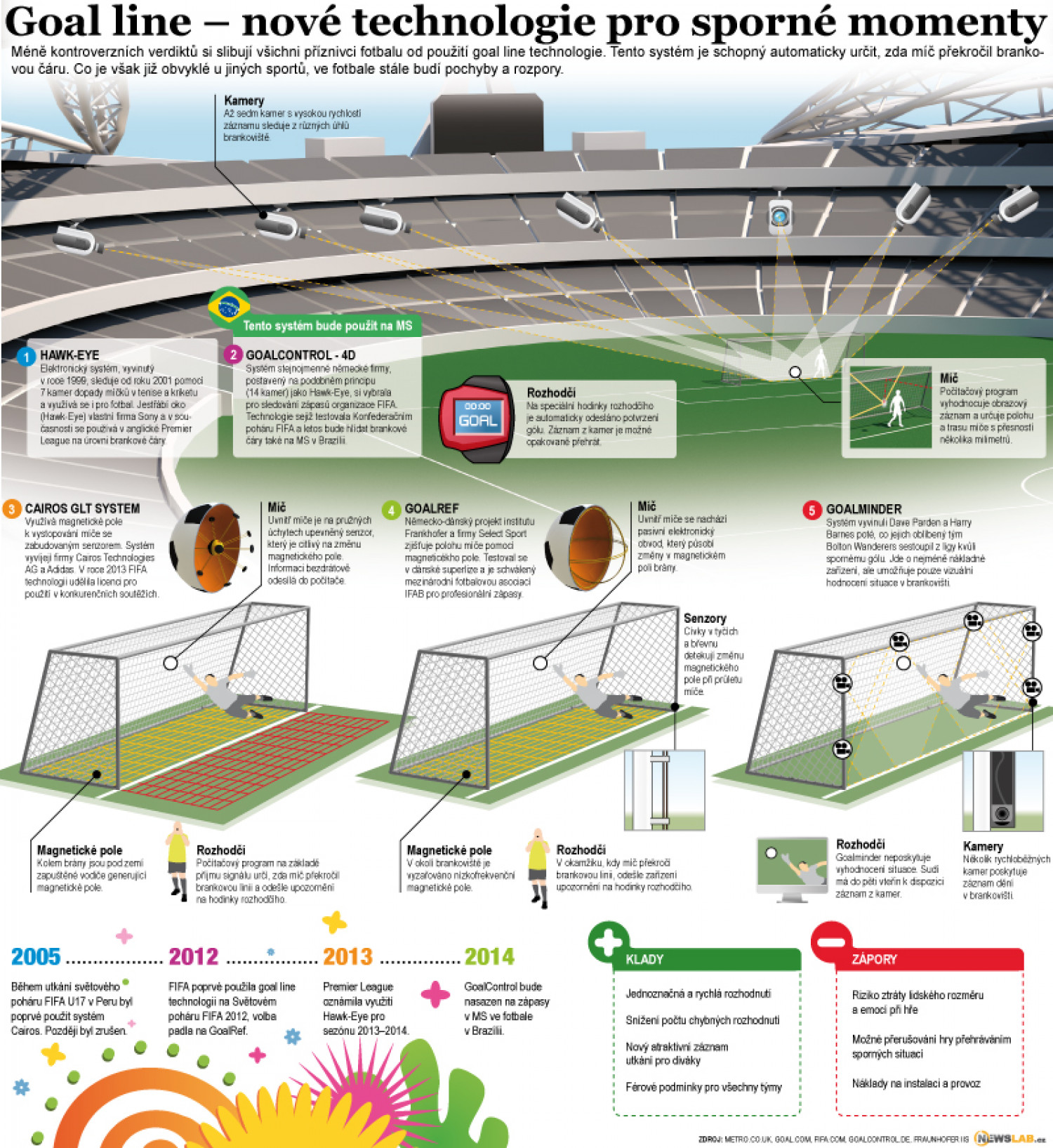 persuasive essay on goal line technology For years now the technology to judge whether the whole ball has crossed the goal line has existed there are two well known systems: sony's hawk-eye and the german alternative, goalref.