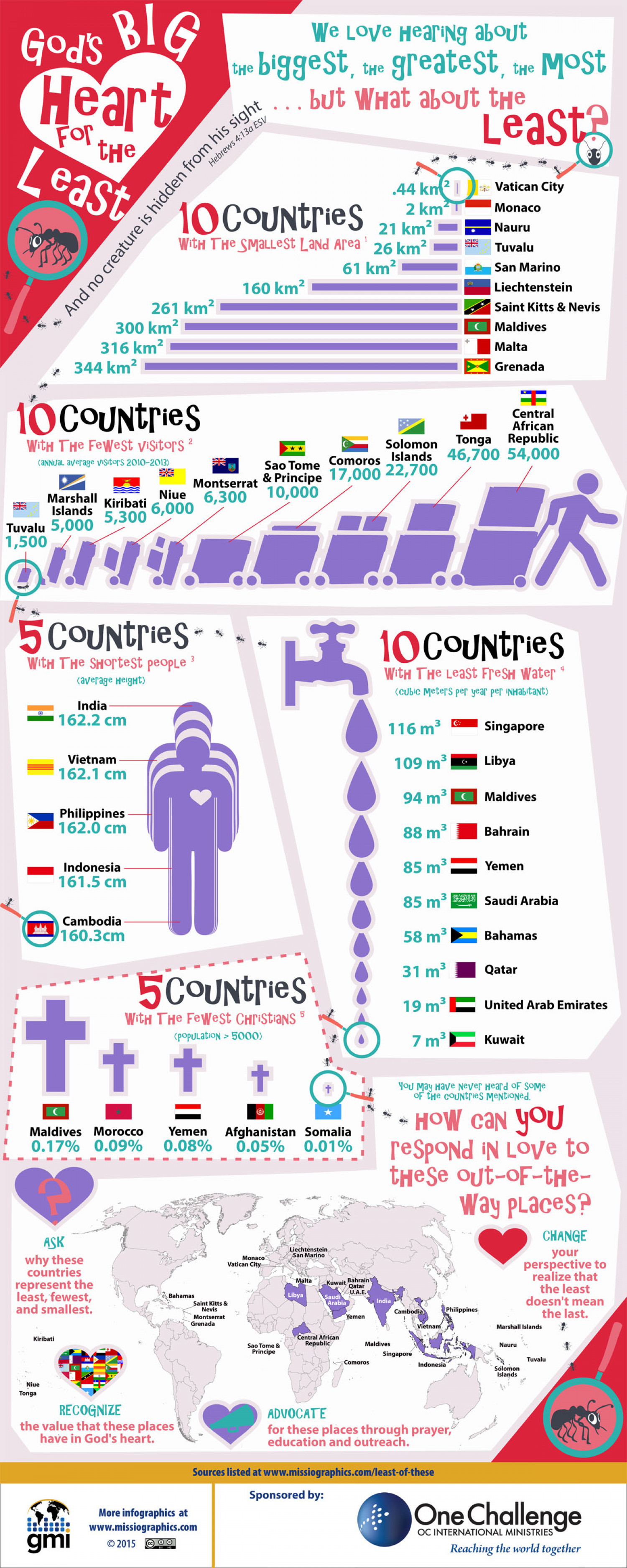 God's BIG Heart for the Least Infographic