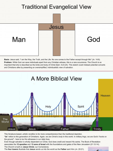 God's Plan of Salvation Infographic