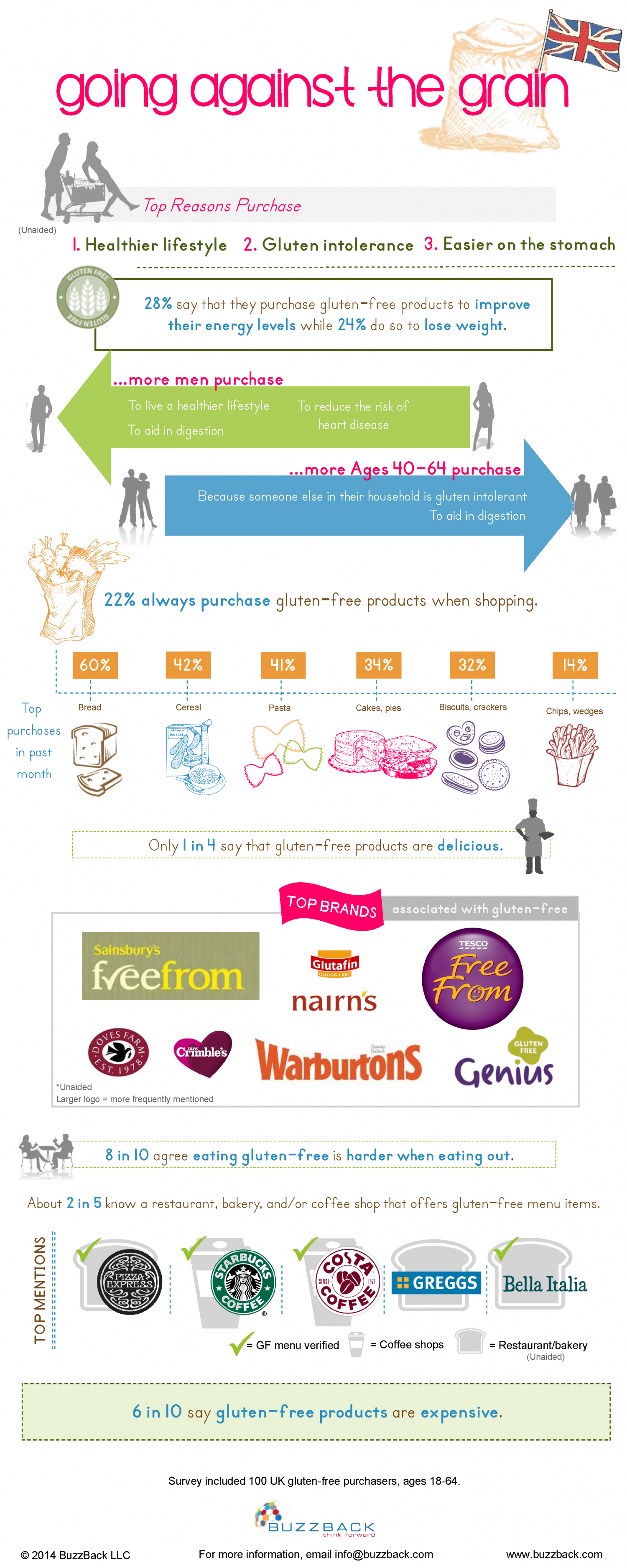 Going Against The Grain - UK Infographic