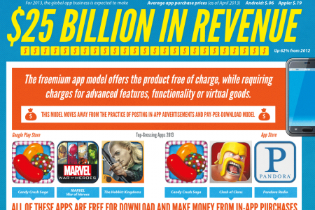 Going Freemium: Behind the Trendiest Monetization Model Infographic