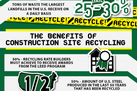 Going Green: Why Construction Sites Should Recycle  Infographic