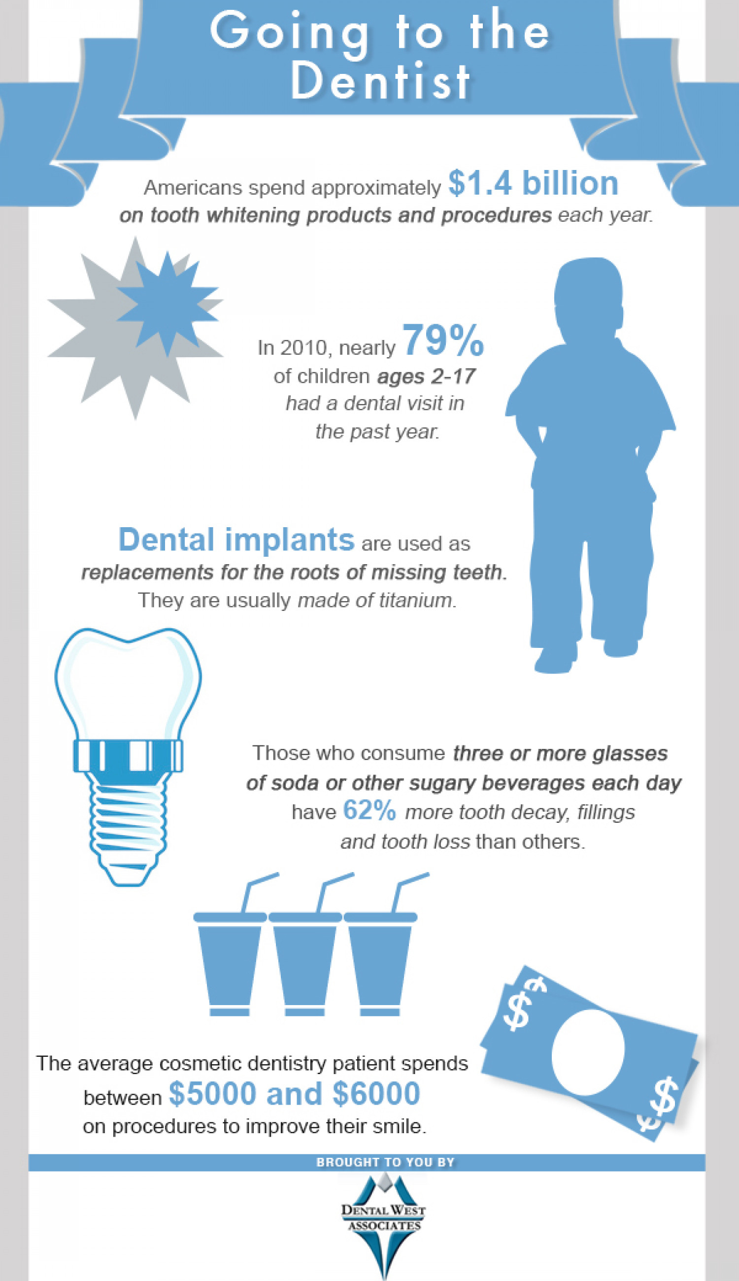 Going to the Dentist Infographic