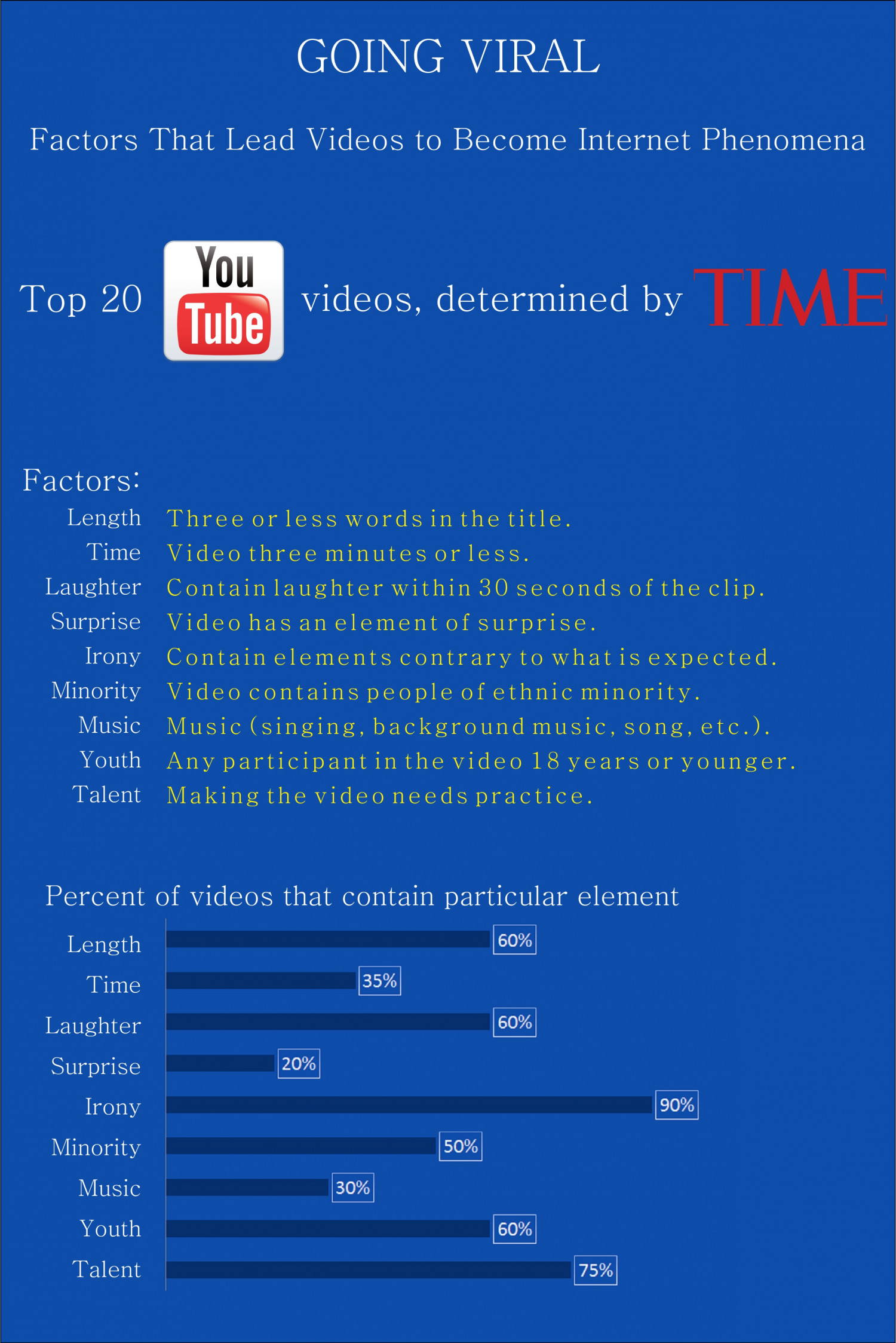 Going Viral - Factors That Lead Videos to Become Internet Phenomena Infographic