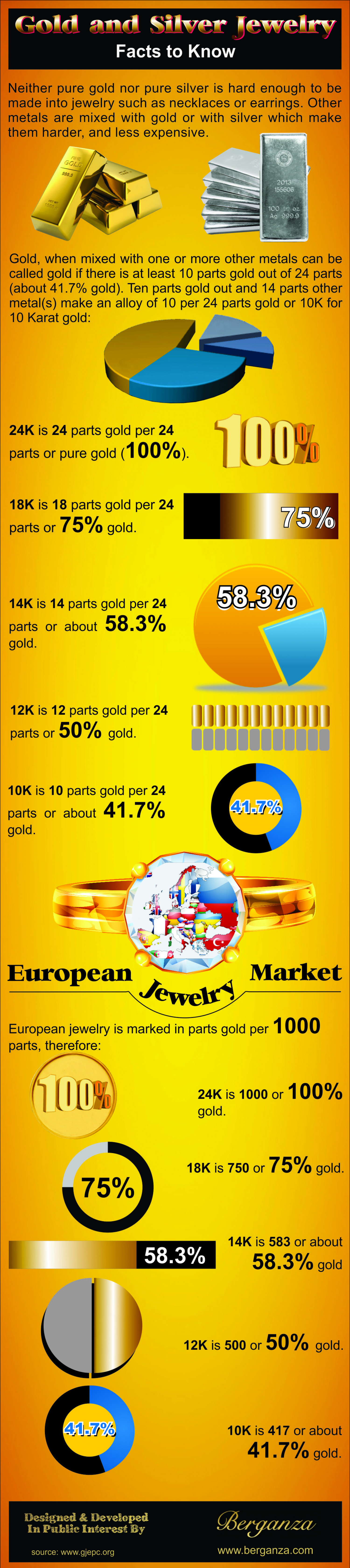 Gold and Silver Jewelry: Facts to Know Infographic