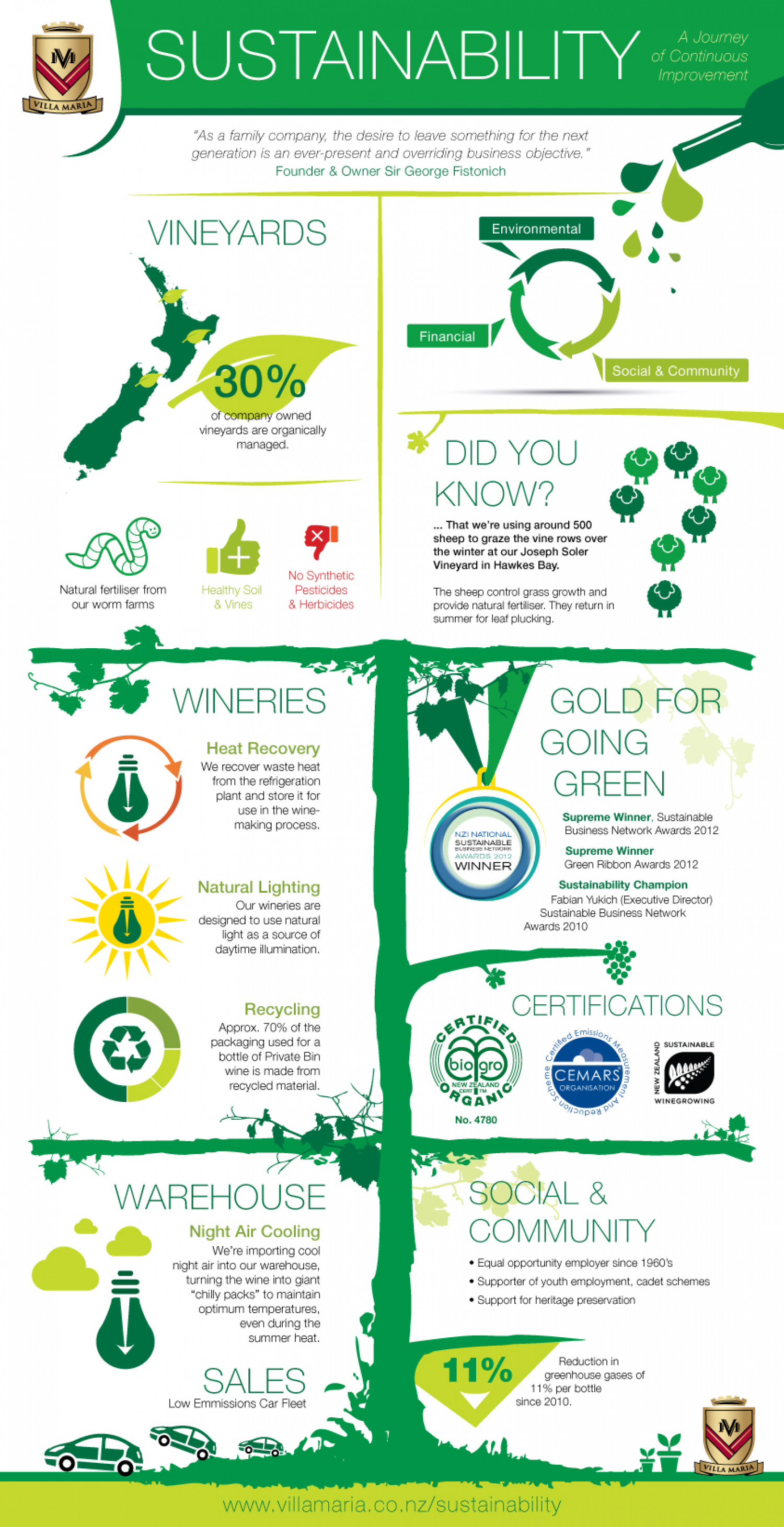 Gold for going green Infographic