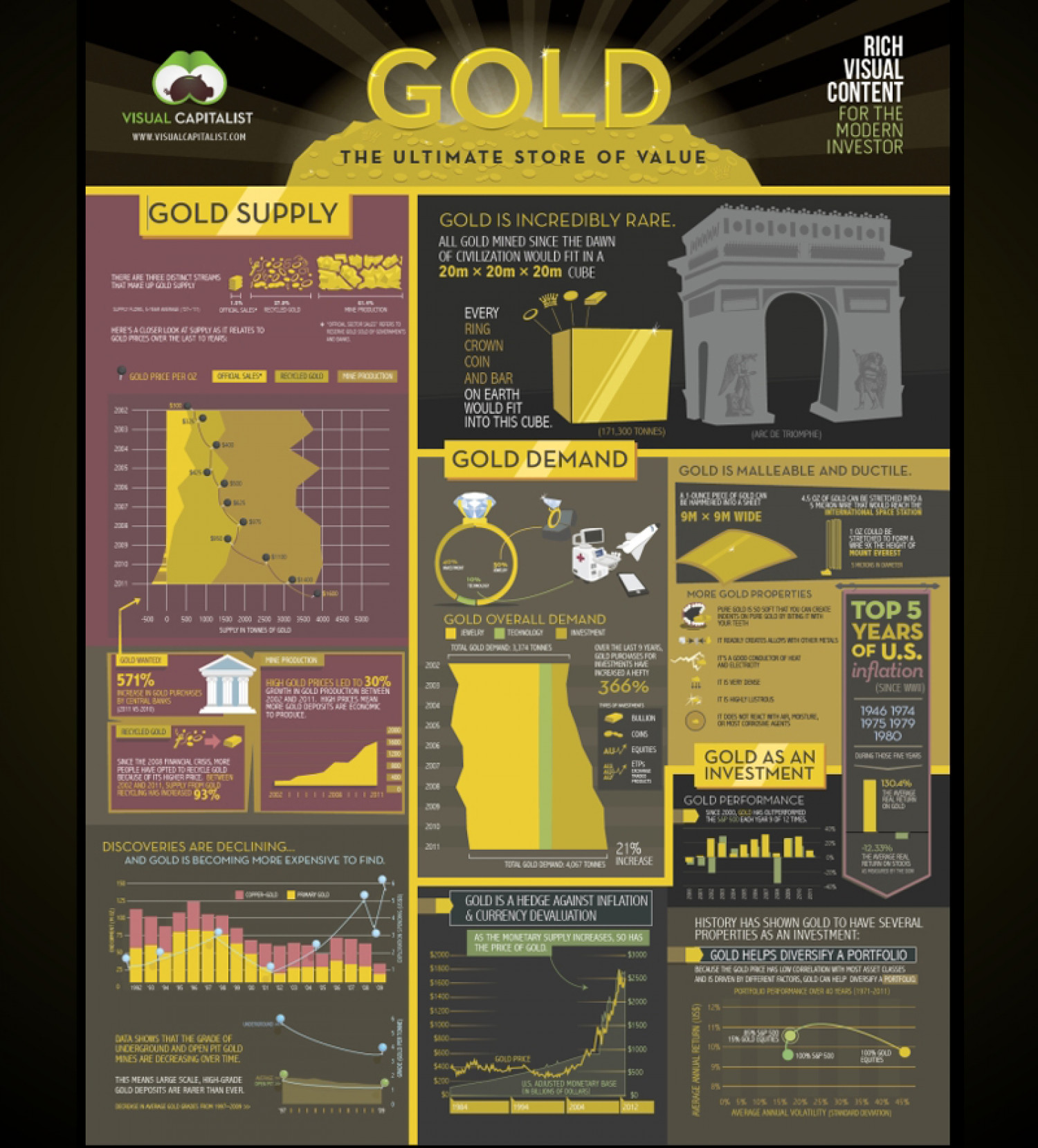 Gold investment strategies Infographic
