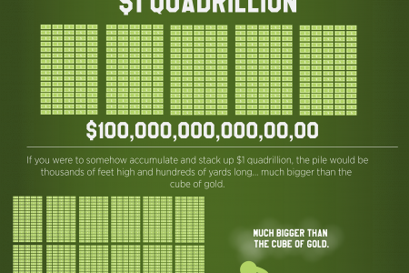 Gold vd paper based financial system visualized Infographic