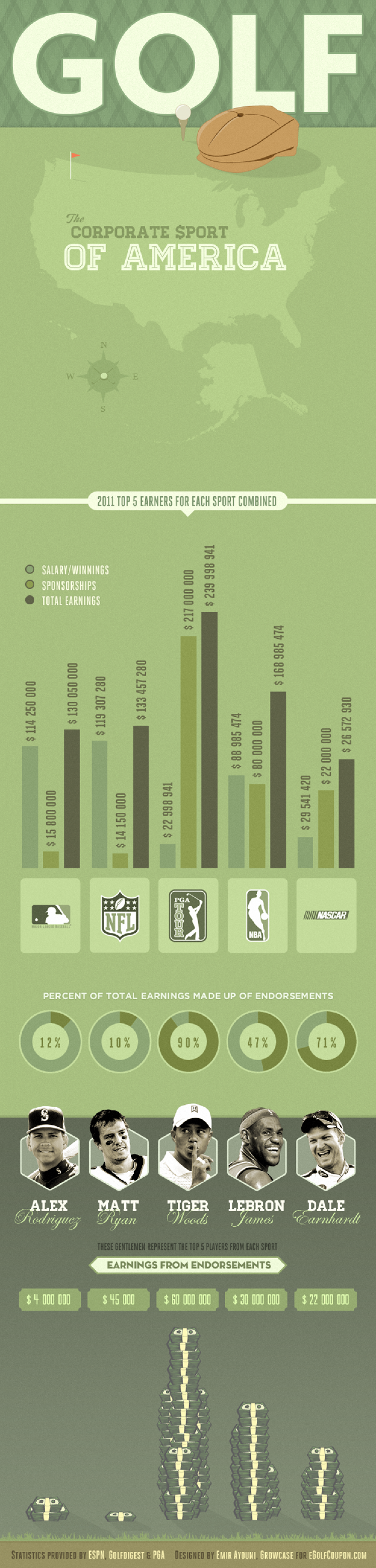 Golf, the Corporate Sport of America in 2011 Infographic