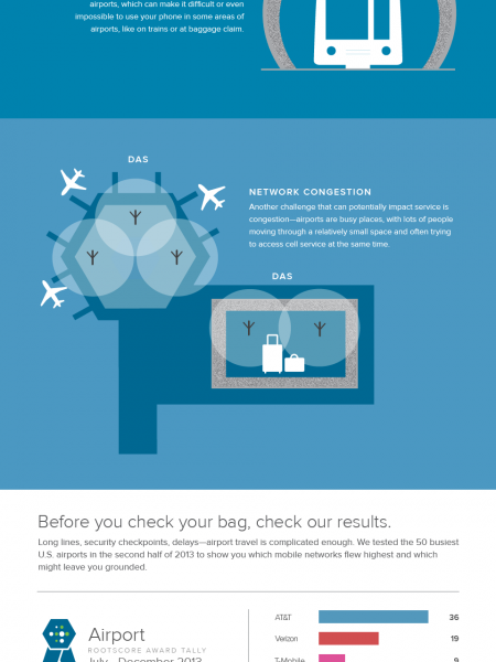 Mobile Performance At Airports Infographic
