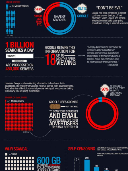Good or Evil  Infographic