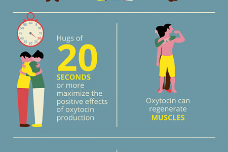 Good Reasons to Get your 8 Hugs Per Day  Infographic