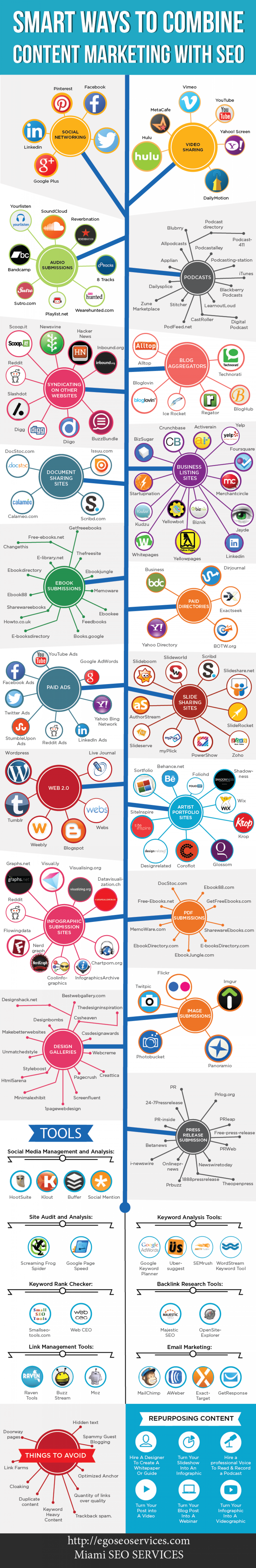 Good ways to combine  CMS with SEO Infographic