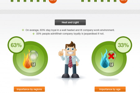 Goodman - How to Cultivate a More Productive UK Workforce Infographic