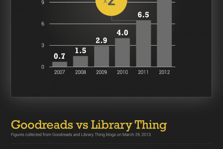 Goodreads' success story Infographic