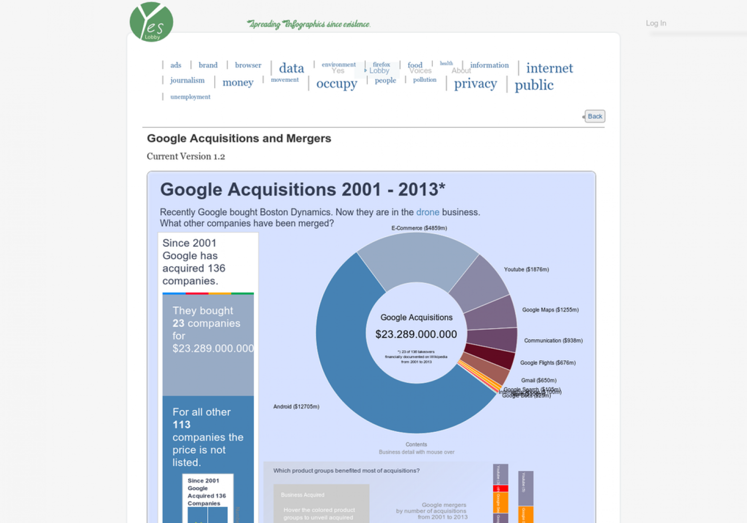 Google Acquisitions and Mergers 2001-2013 Infographic