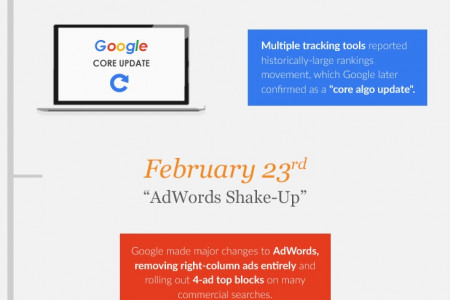 Google Algorithm Changes Explained Infographic