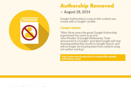 Google Algorithm Changes History 2014-2016 Infographic