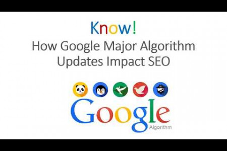 Google Algorithm for SEO Infographic