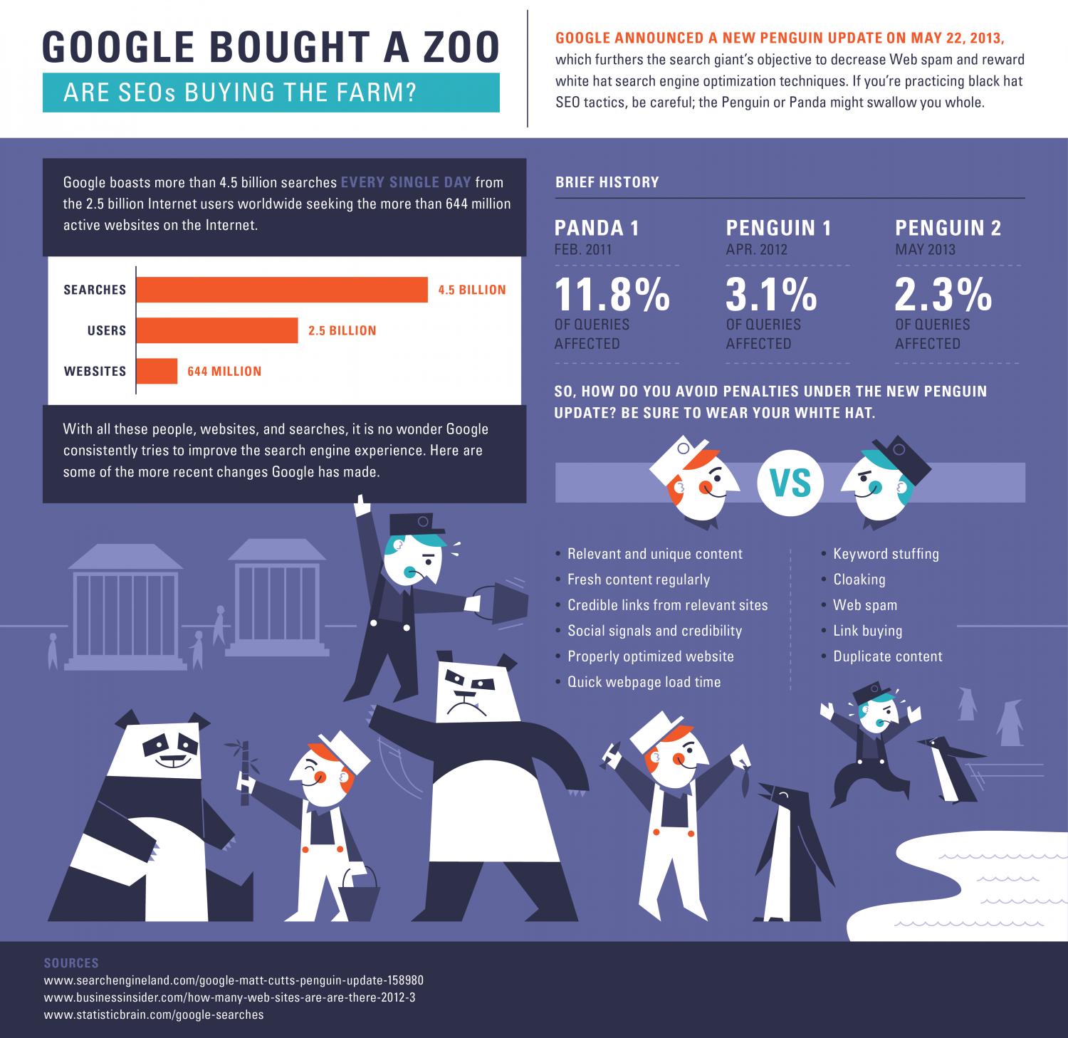Google Bought a Zoo Infographic