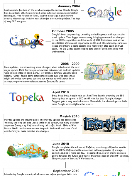 Google Dance: How Google Updates Infographic