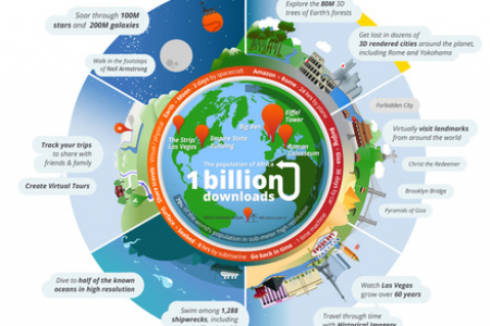 Google Earth: Around the World in 60 Seconds google Infographic