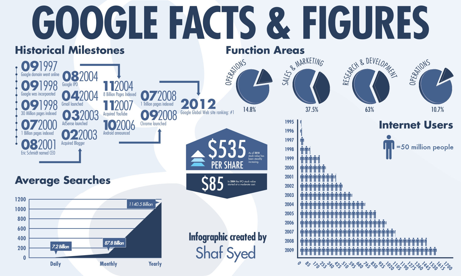 google facts and figures infographic