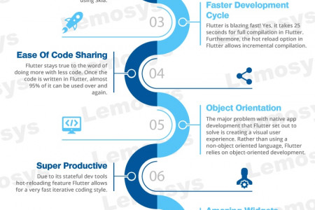 Google Flutter: A Rising Trend in Cross-platform App Development World Infographic